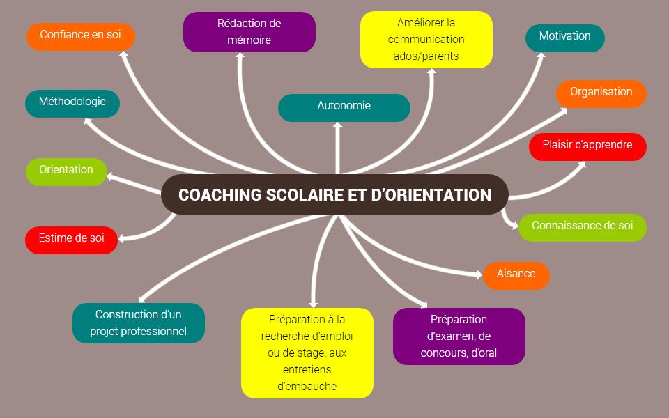 coaching scolaire et d orientation mindmap